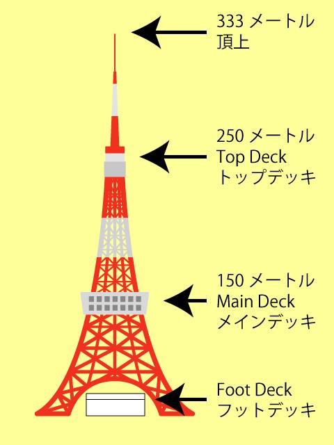 東京タワー、メイン・トップデッキの高さ